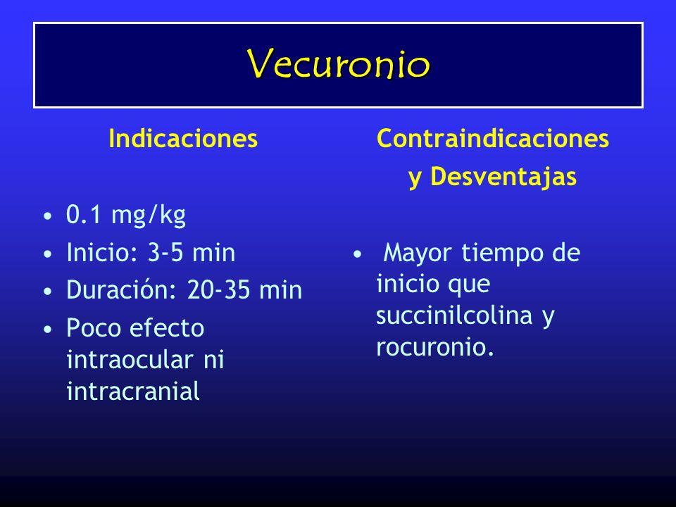 Vecuronio Indicaciones 0.1 mg/kg Inicio: 3-5 min Duración: 20-35 min