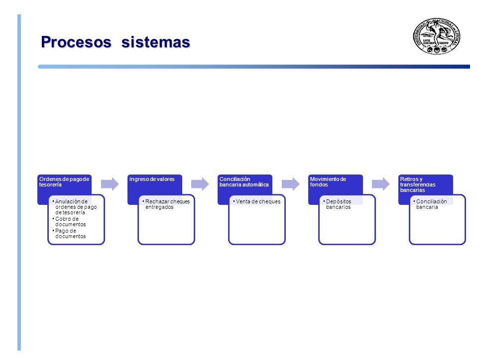 Procesos sistemas Ordenes de pago de tesorería