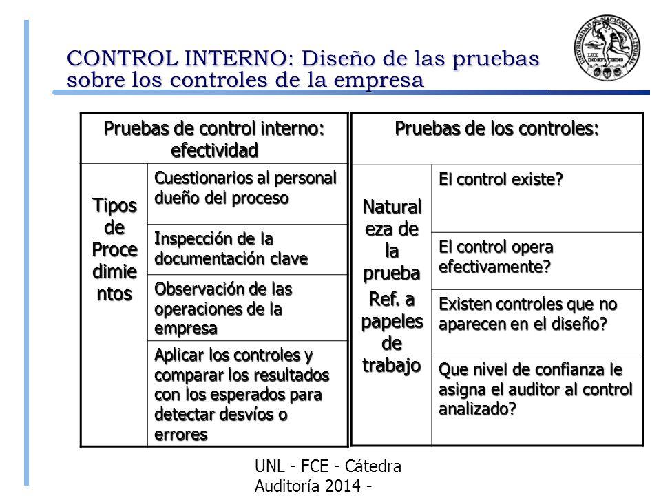 CONTROL INTERNO: Diseño de las pruebas sobre los controles de la empresa