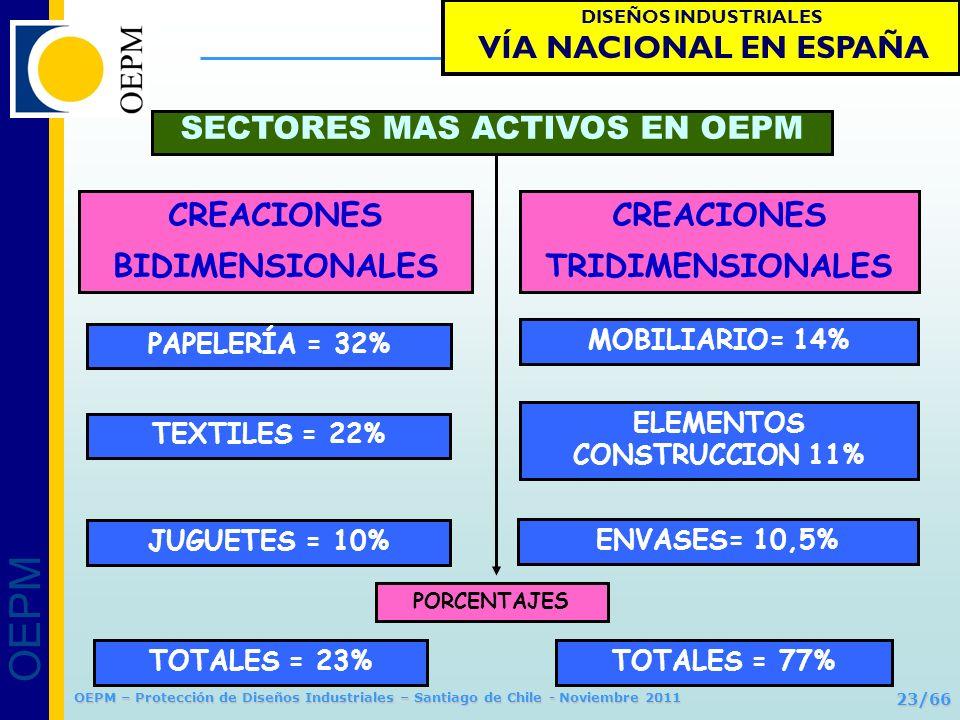 ELEMENTOS CONSTRUCCION 11%