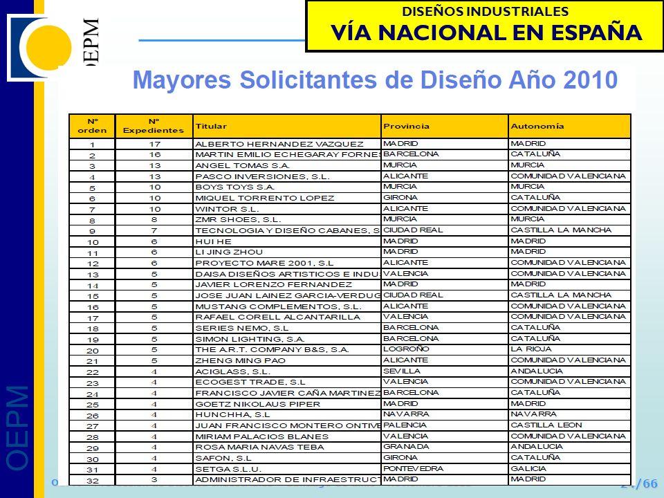 DISEÑOS INDUSTRIALES VÍA NACIONAL EN ESPAÑA