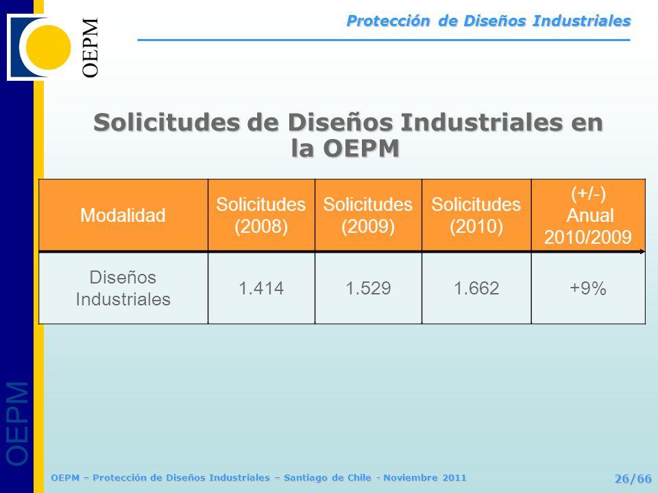 Solicitudes de Diseños Industriales en la OEPM