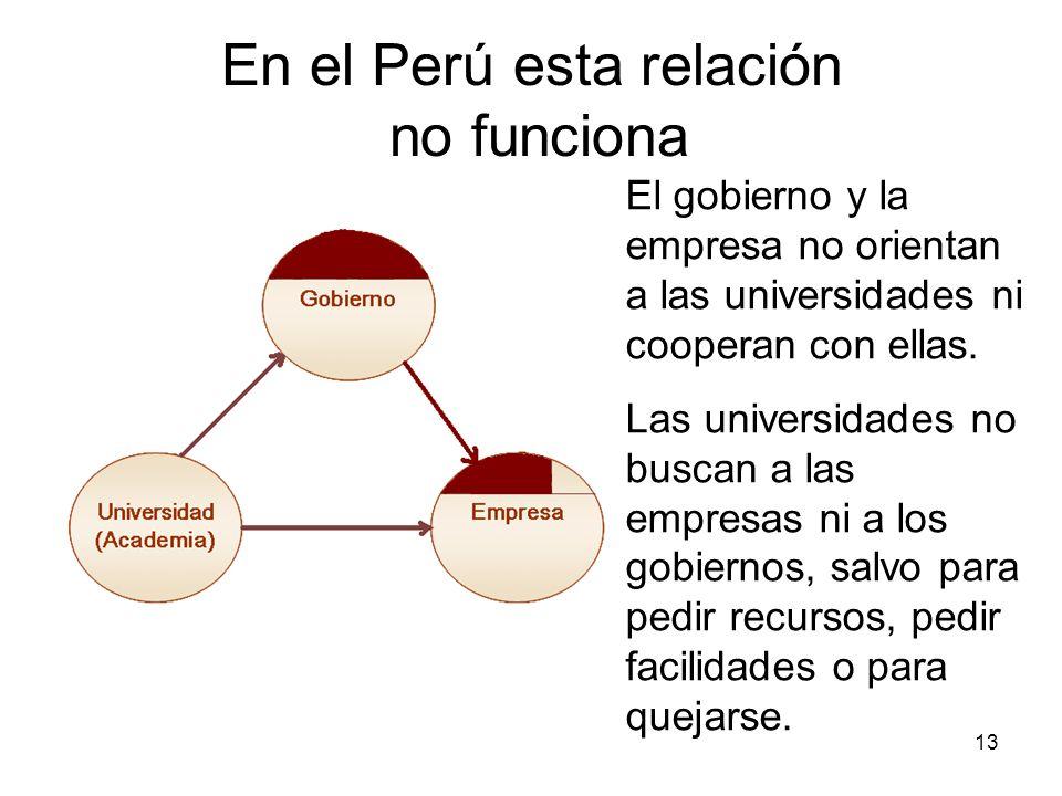 En el Perú esta relación no funciona