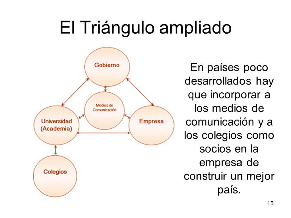 El Triángulo ampliado