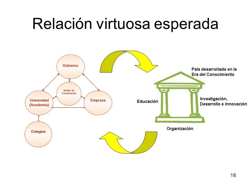 Relación virtuosa esperada