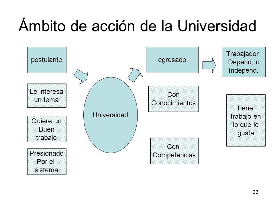 Ámbito de acción de la Universidad