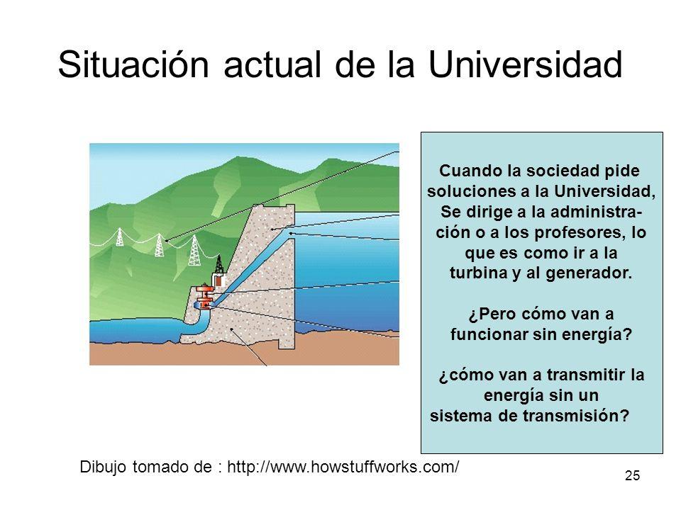 Situación actual de la Universidad
