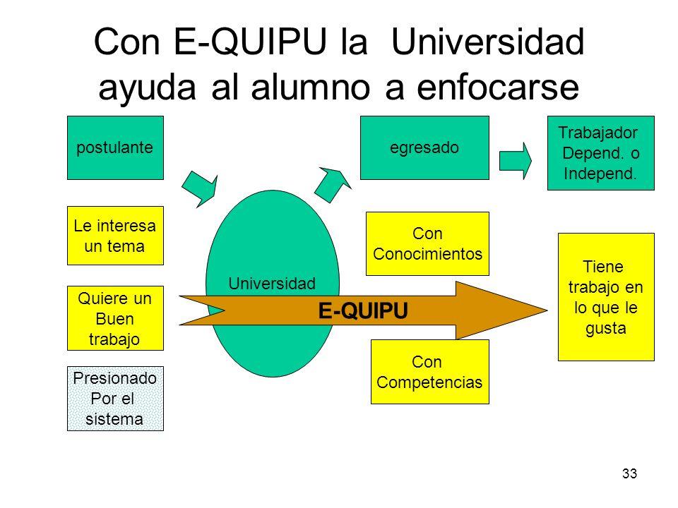 Con E-QUIPU la Universidad ayuda al alumno a enfocarse