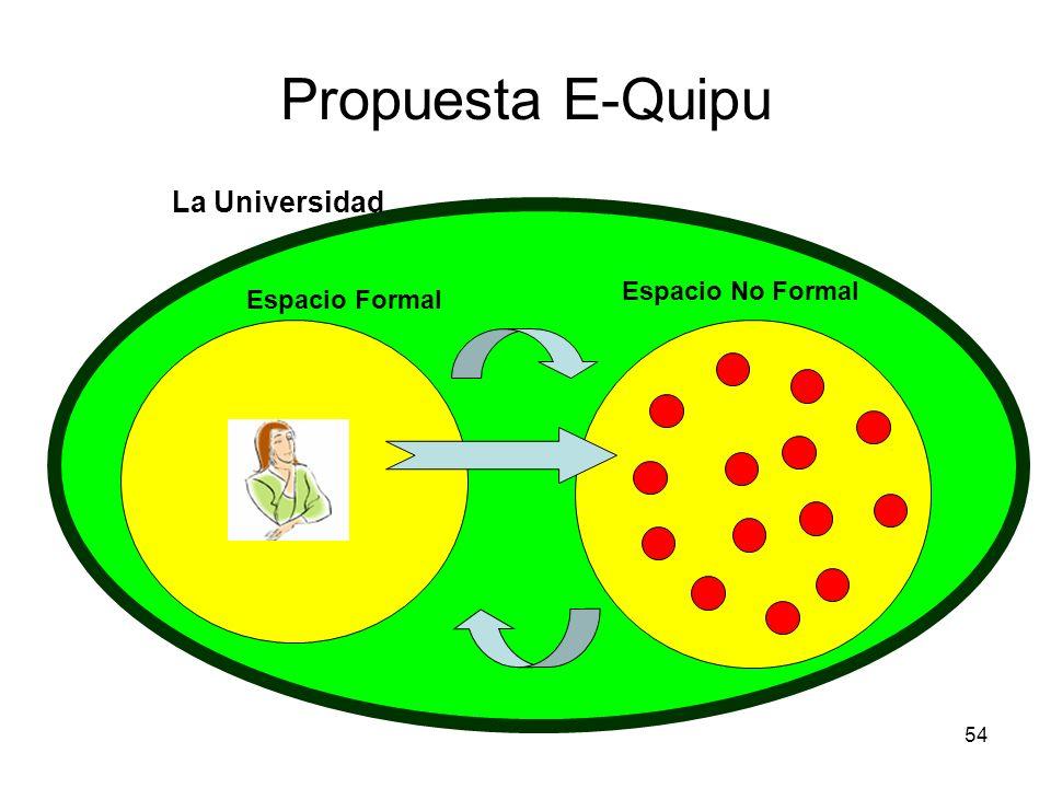 Propuesta E-Quipu La Universidad Espacio No Formal Espacio Formal