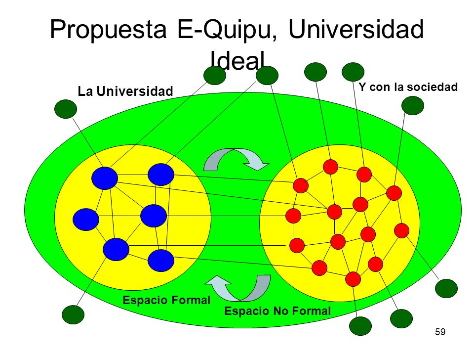 Propuesta E-Quipu, Universidad Ideal