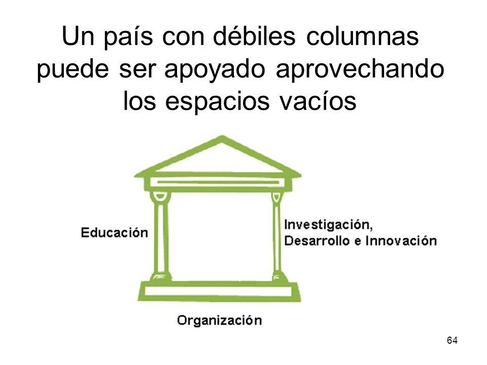 Un país con débiles columnas puede ser apoyado aprovechando los espacios vacíos