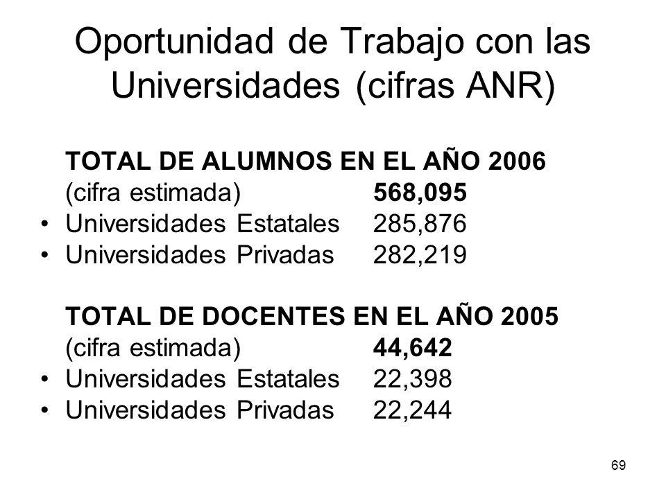 Oportunidad de Trabajo con las Universidades (cifras ANR)
