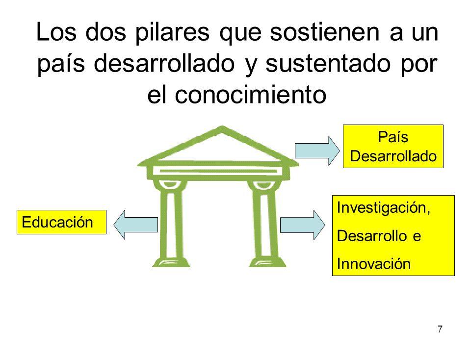 Los dos pilares que sostienen a un país desarrollado y sustentado por el conocimiento
