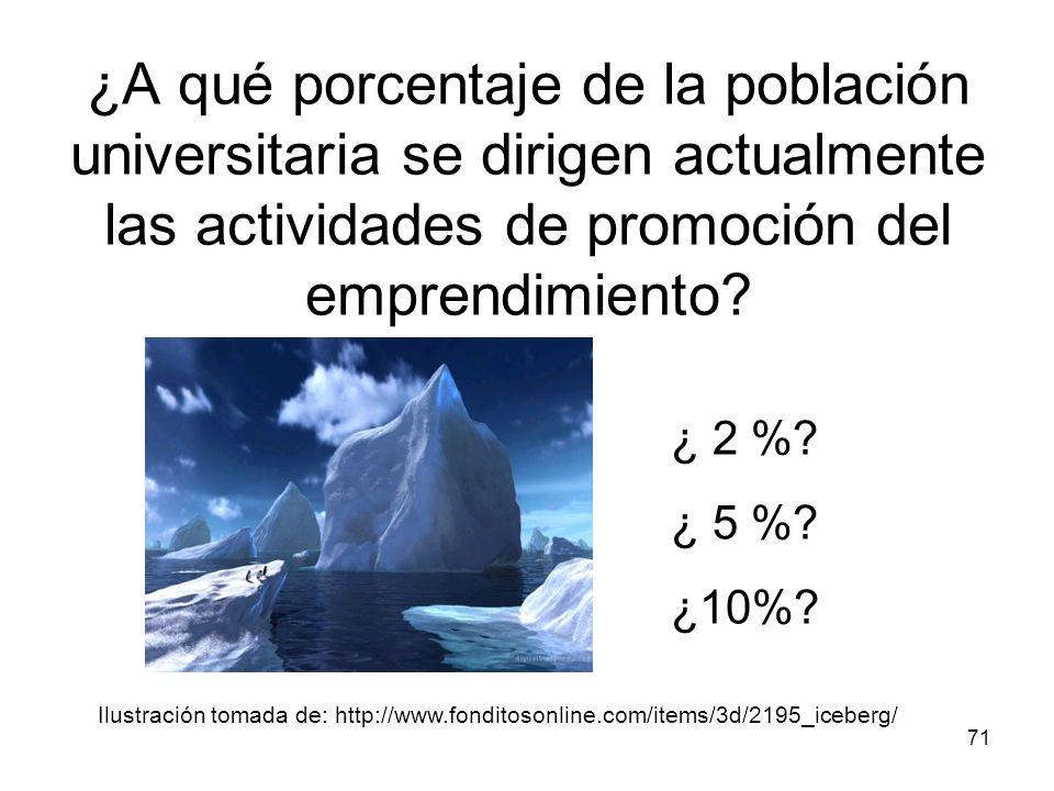 ¿A qué porcentaje de la población universitaria se dirigen actualmente las actividades de promoción del emprendimiento