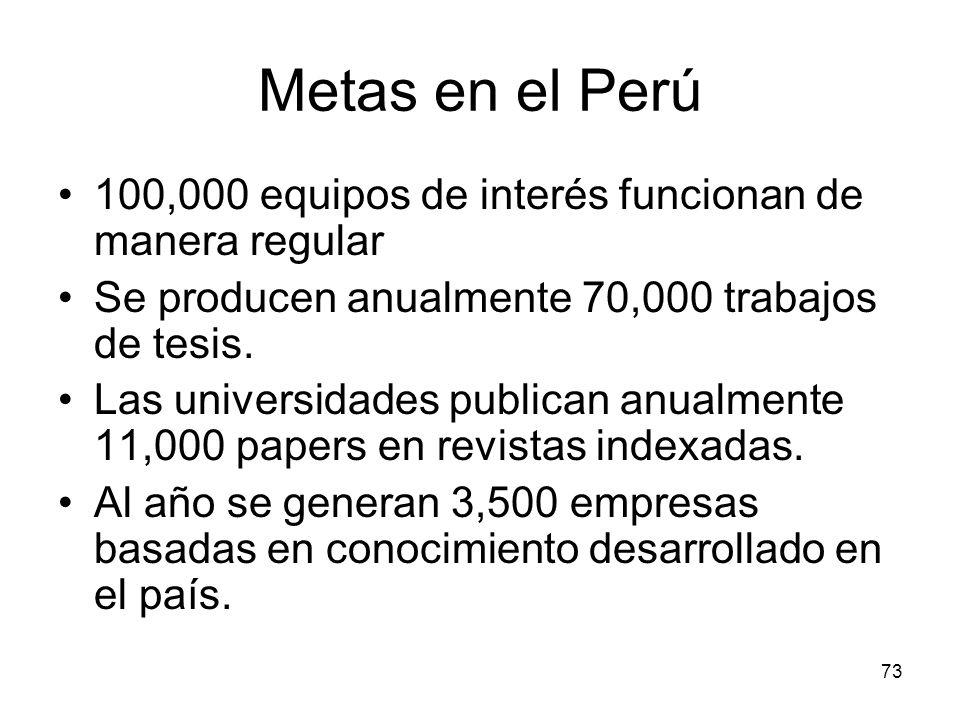 Metas en el Perú 100,000 equipos de interés funcionan de manera regular. Se producen anualmente 70,000 trabajos de tesis.