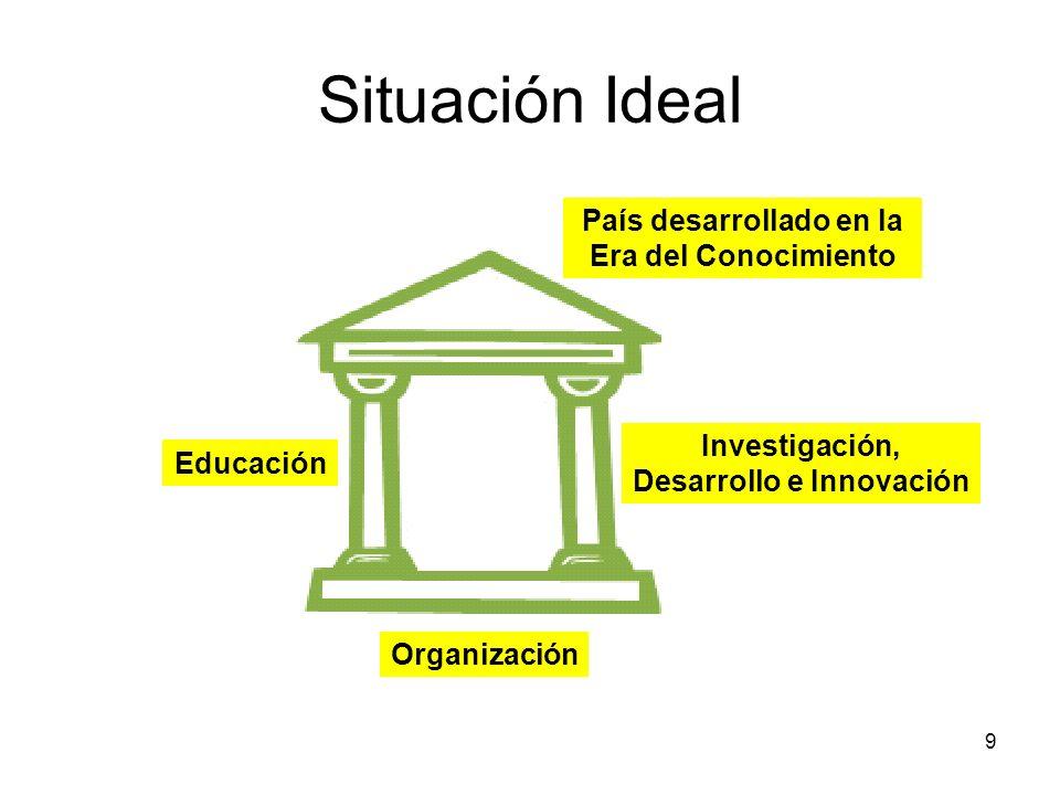 Situación Ideal País desarrollado en la Era del Conocimiento