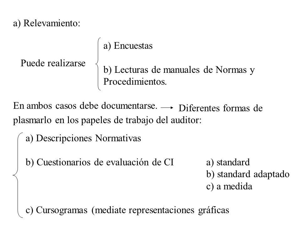 a) Relevamiento: a) Encuestas. b) Lecturas de manuales de Normas y. Procedimientos. Puede realizarse.