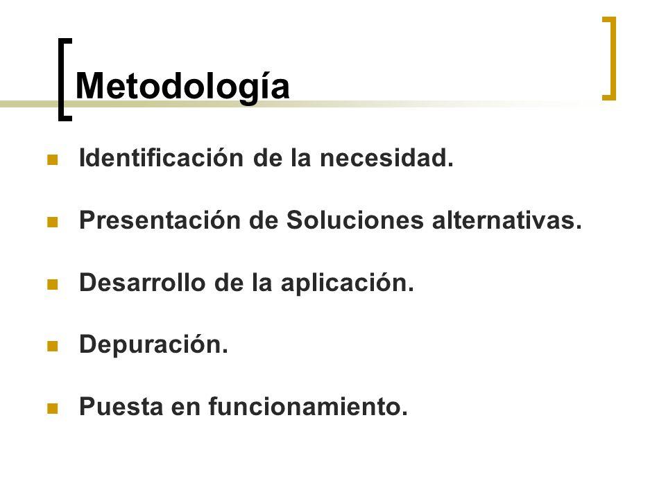 Metodología Identificación de la necesidad.