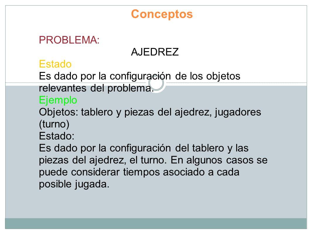 Conceptos PROBLEMA: AJEDREZ Estado
