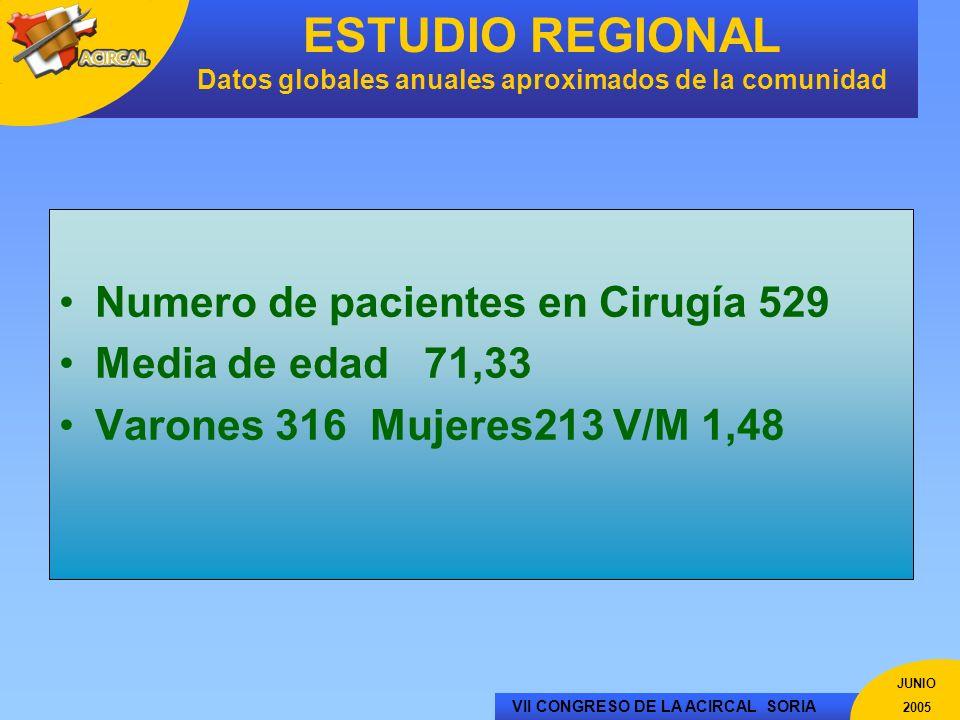 ESTUDIO REGIONAL Datos globales anuales aproximados de la comunidad