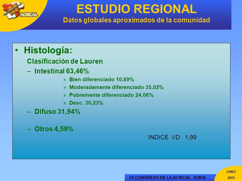 ESTUDIO REGIONAL Datos globales aproximados de la comunidad