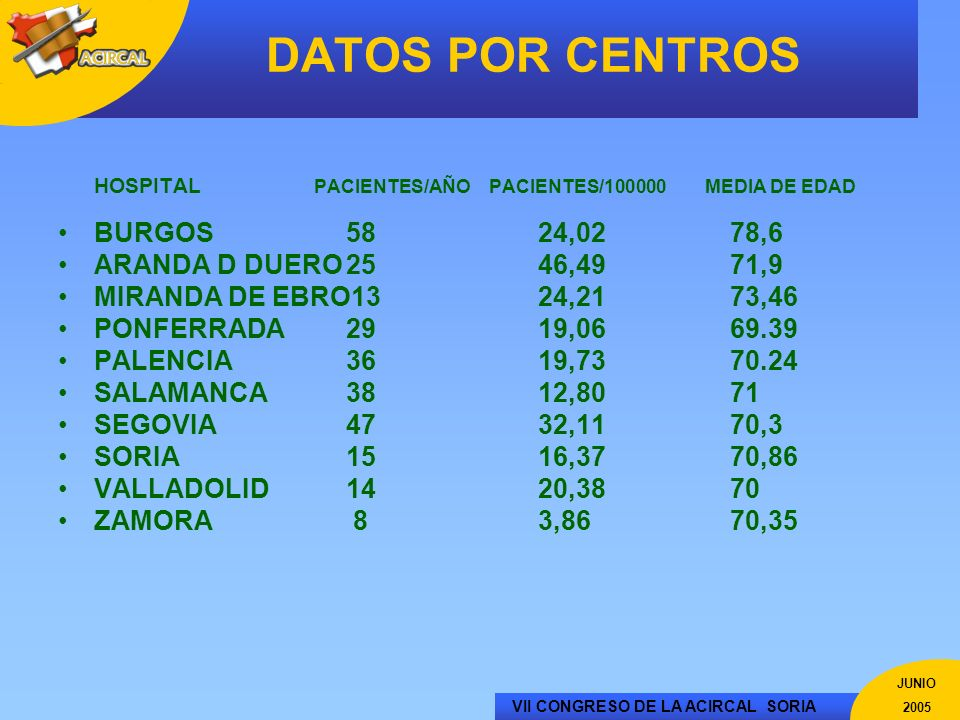 DATOS POR CENTROS HOSPITAL PACIENTES/AÑO PACIENTES/100000 MEDIA DE EDAD. BURGOS 58 24,02 78,6.