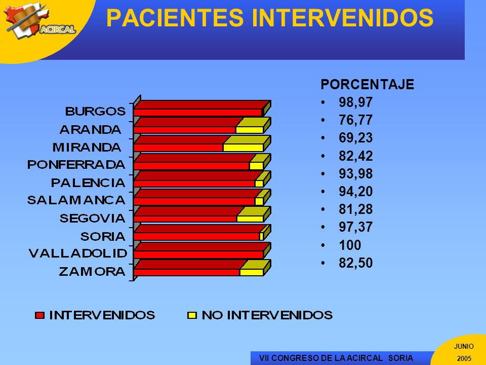 PACIENTES INTERVENIDOS
