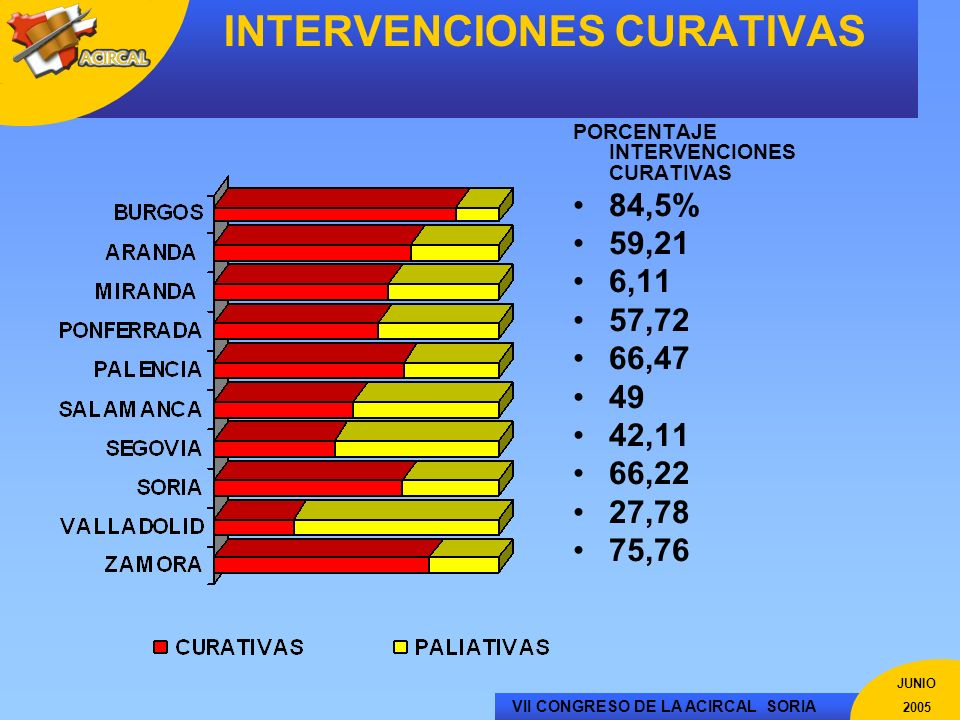 INTERVENCIONES CURATIVAS