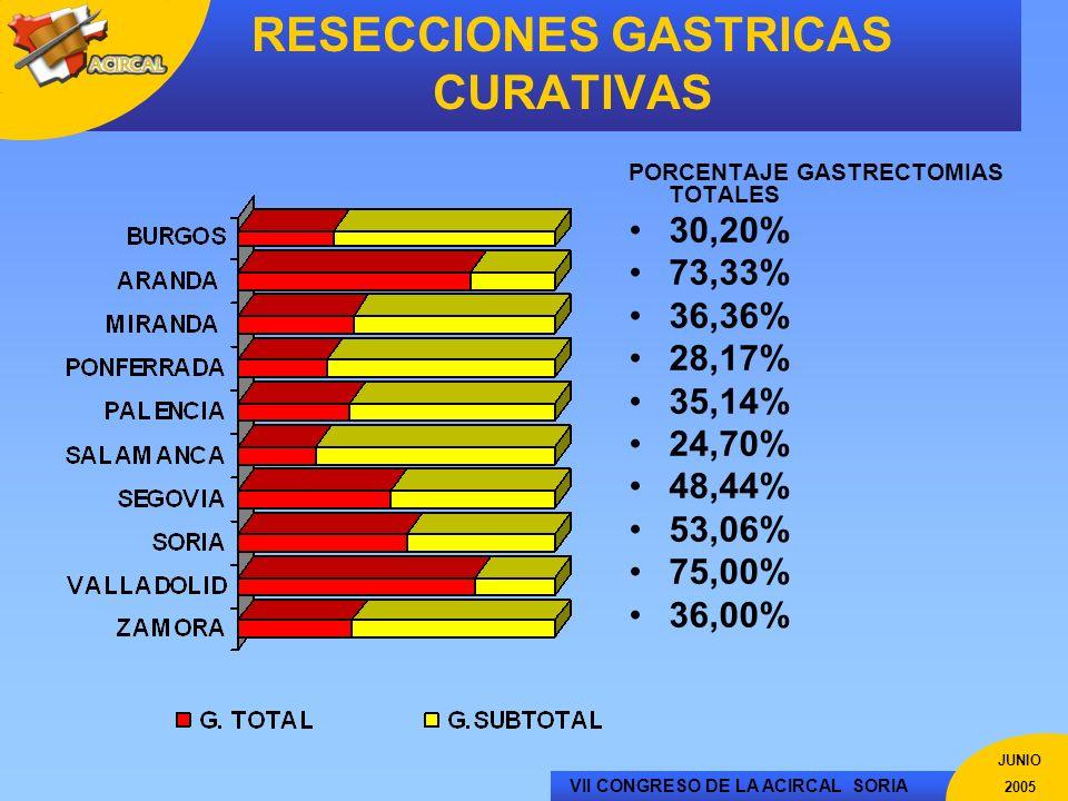 RESECCIONES GASTRICAS CURATIVAS