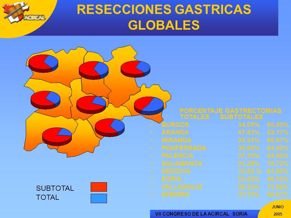 RESECCIONES GASTRICAS GLOBALES