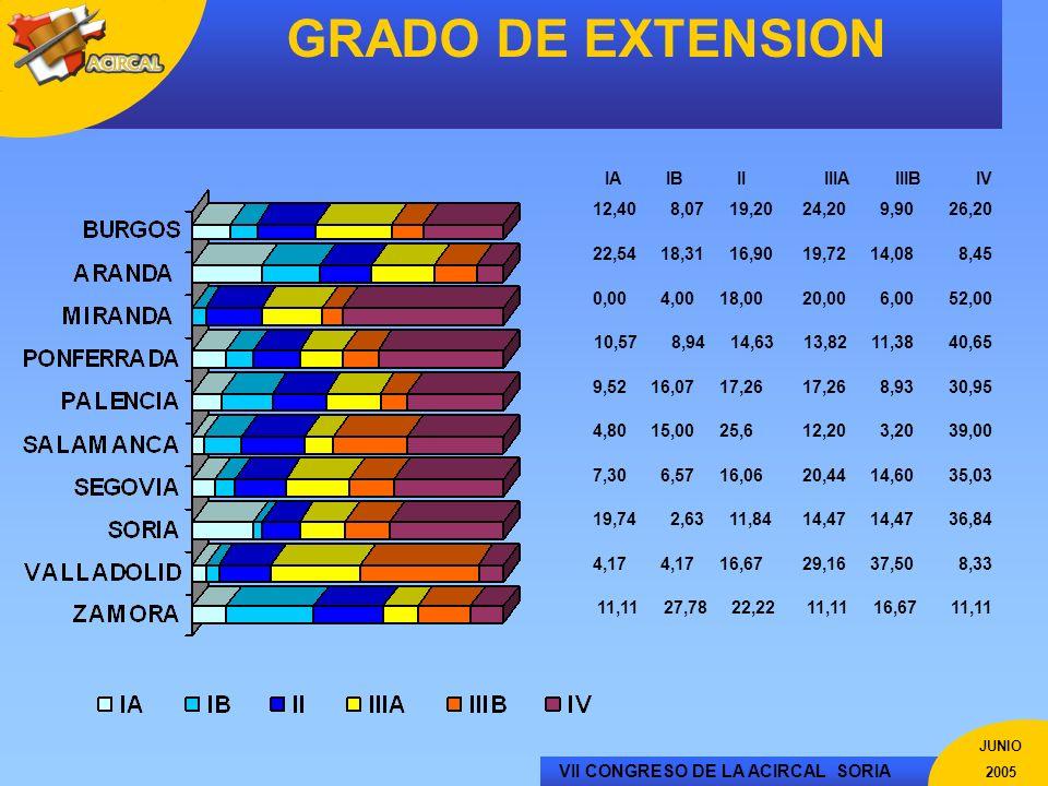 GRADO DE EXTENSION IA IB II IIIA IIIB IV