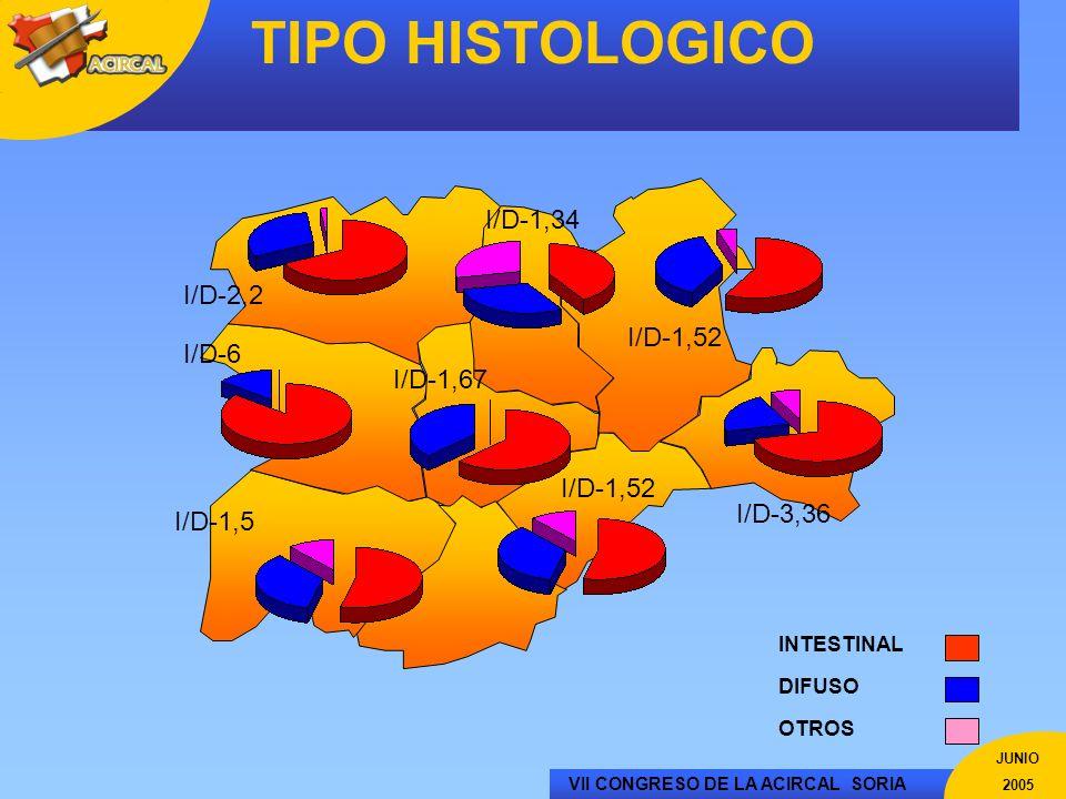 TIPO HISTOLOGICO I/D-1,34 I/D-2,2 I/D-1,52 I/D-6 I/D-1,67 I/D-1,52