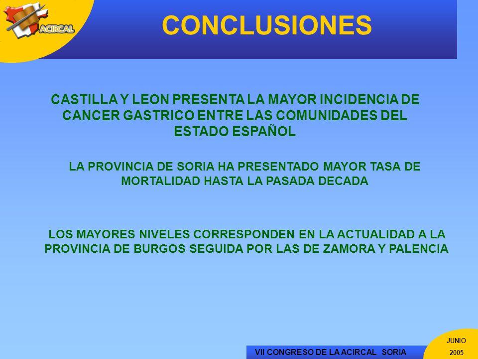 CONCLUSIONES CASTILLA Y LEON PRESENTA LA MAYOR INCIDENCIA DE CANCER GASTRICO ENTRE LAS COMUNIDADES DEL ESTADO ESPAÑOL.