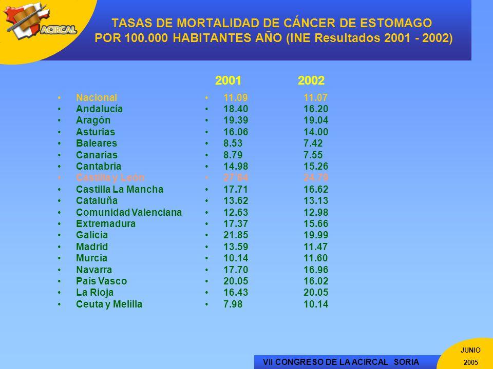 TASAS DE MORTALIDAD DE CÁNCER DE ESTOMAGO POR 100