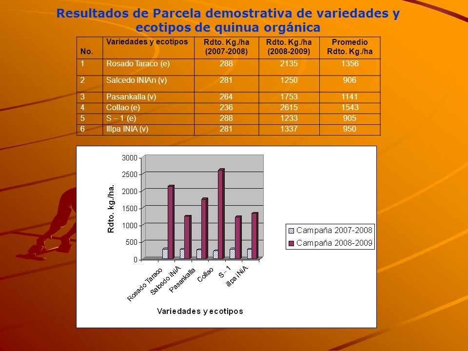 Resultados de Parcela demostrativa de variedades y ecotipos de quinua orgánica