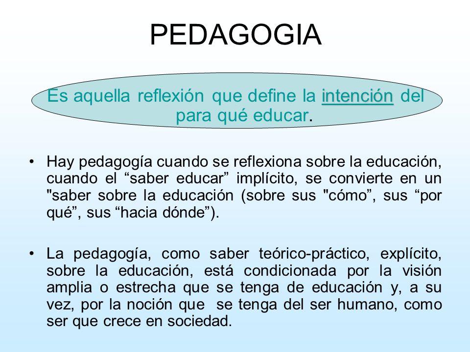 Es aquella reflexión que define la intención del para qué educar.