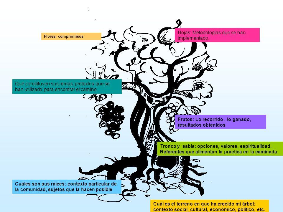 Hojas: Metodologías que se han implementado.