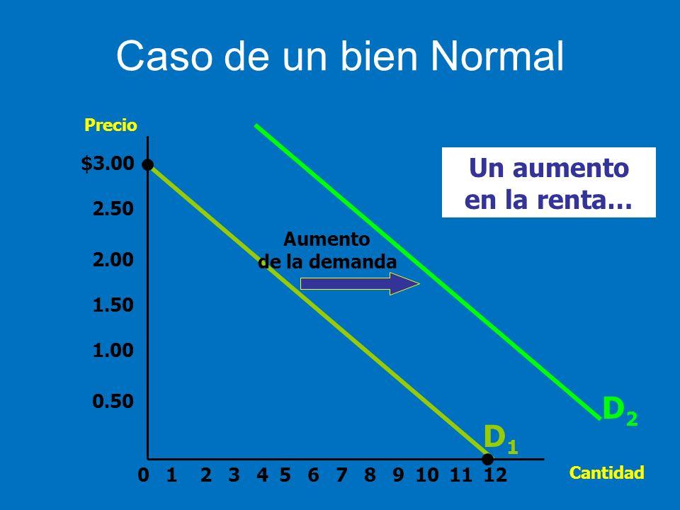 Caso de un bien Normal D2 D1 Un aumento en la renta… $3.00 2.50