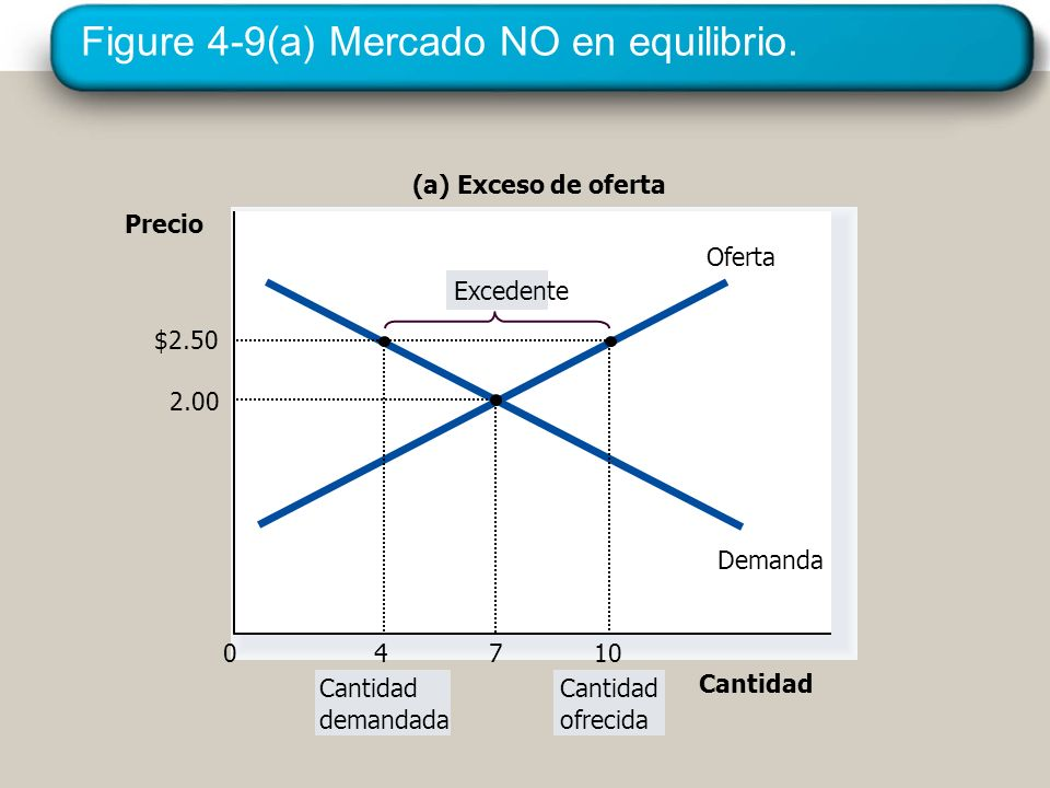 Figure 4-9(a) Mercado NO en equilibrio.