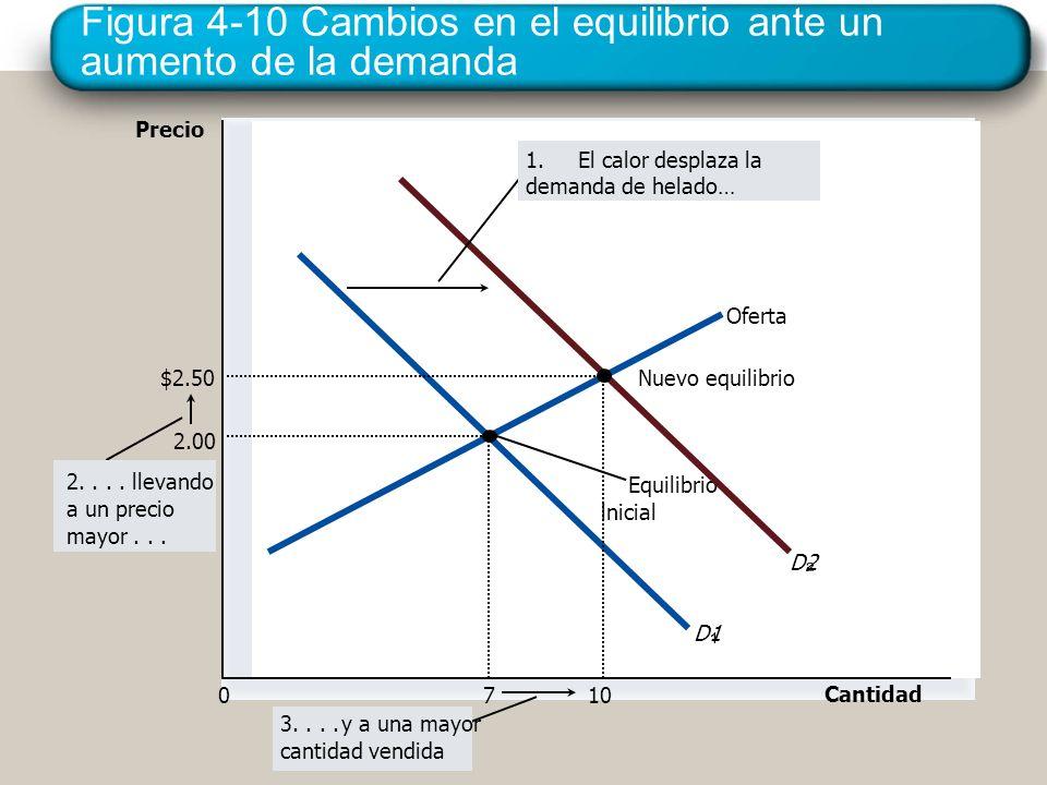 Figura 4-10 Cambios en el equilibrio ante un aumento de la demanda