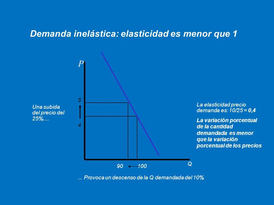 Demanda inelástica: elasticidad es menor que 1