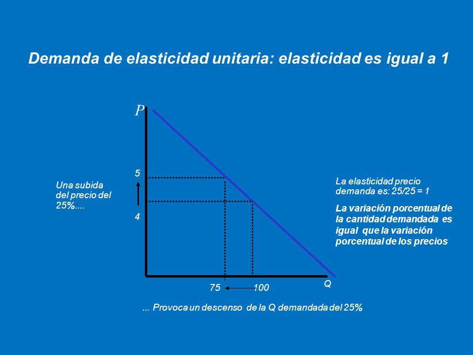 Demanda de elasticidad unitaria: elasticidad es igual a 1