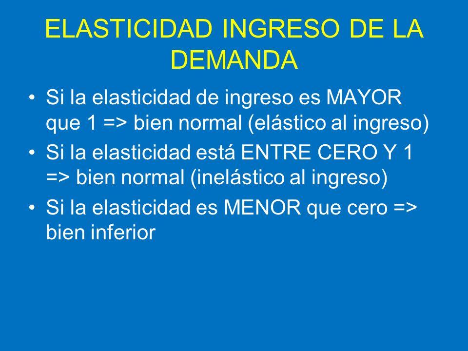 ELASTICIDAD INGRESO DE LA DEMANDA