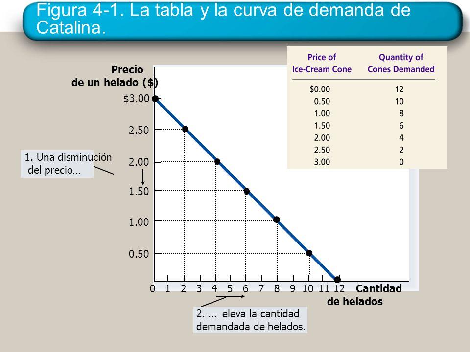 Figura 4-1. La tabla y la curva de demanda de Catalina.