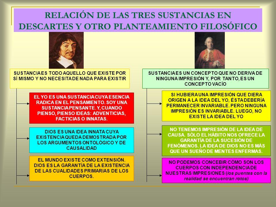 RELACIÓN DE LAS TRES SUSTANCIAS EN DESCARTES Y OTRO PLANTEAMIENTO FILOSÓFICO