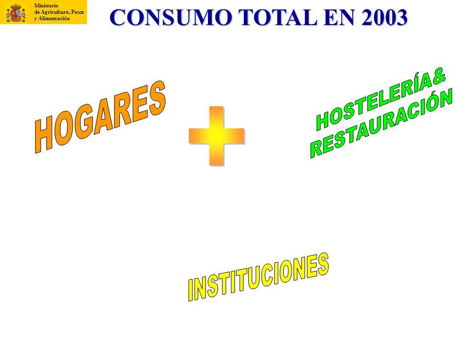 Consumos en espa a a o 2003 ministerio de agricultura for Ministerio de consumo