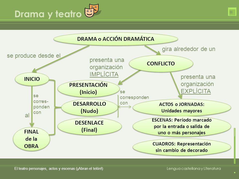Drama y teatro DRAMA o ACCIÓN DRAMÁTICA gira alrededor de un