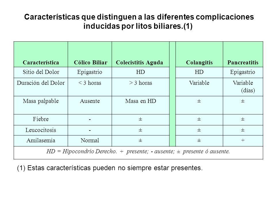 HD = Hipocondrio Derecho. + presente; - ausente; ± presente ó ausente.