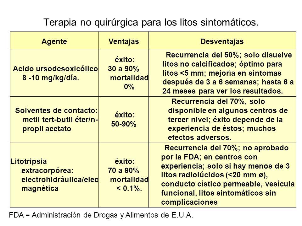 Terapia no quirúrgica para los litos sintomáticos.