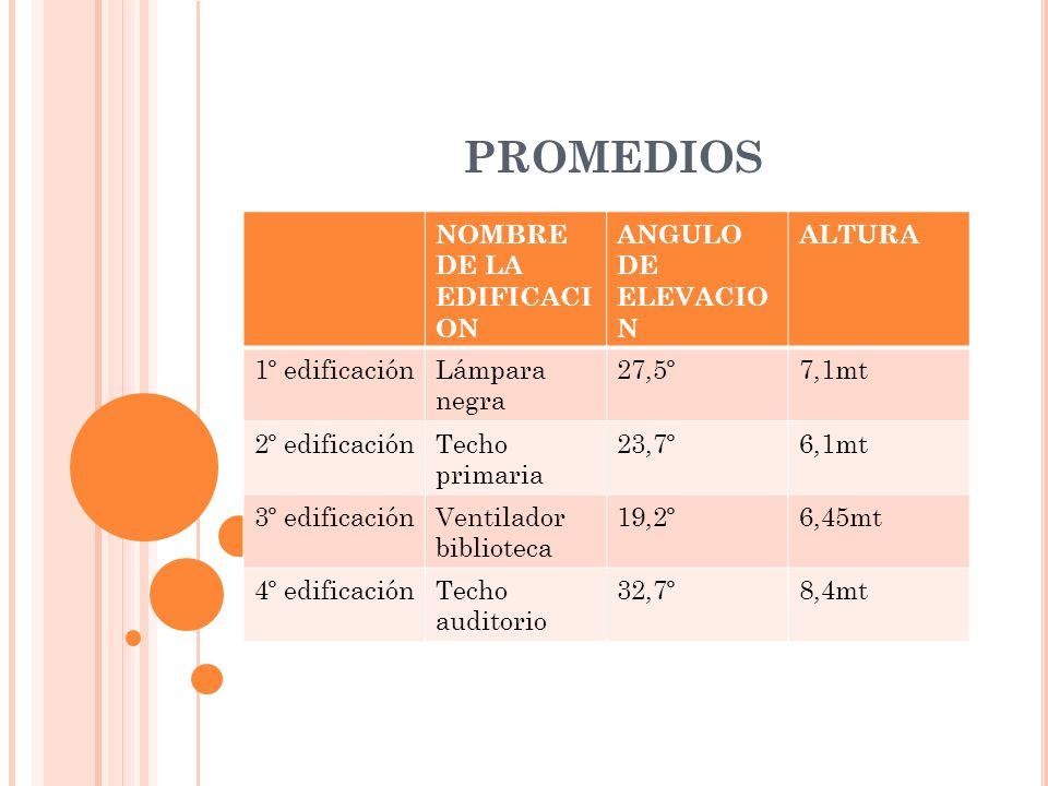 PROMEDIOS NOMBRE DE LA EDIFICACION ANGULO DE ELEVACION ALTURA